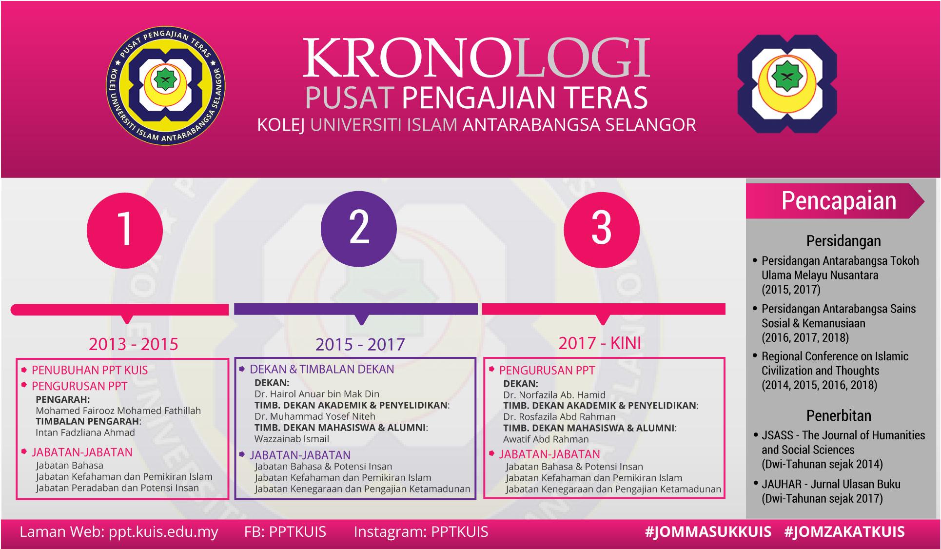 Kronologi PPT